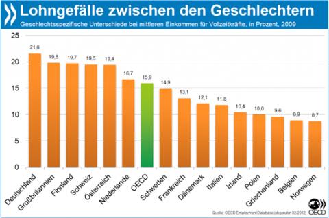 Tabelle mit den Lohnunterschieden innerhalb Europas (Quelle: OECD)
