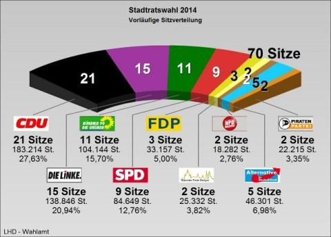 Sitzverteilung im neu gewählten Stadtrat (Quelle: Landeshauptstadt Dresden)
