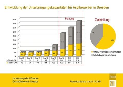 Offizielle Zahlen für Dresden (Quelle: Stadt Dresden)