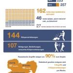 Rechte und Rassistische Gewalt 2014