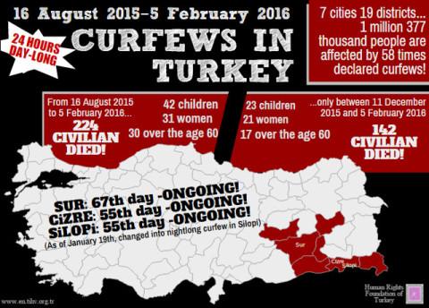 Statistik zu getöteten Zivilisten in der Türkei (Quelle: en.tihv.org.tr)