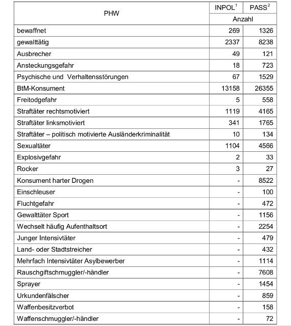 Vergleichsstatistik personengebundenen Hinweise